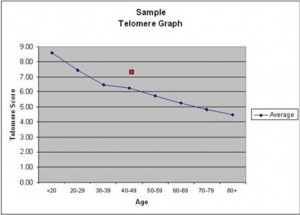 telomere reporting graph for testing in Wilmington NC